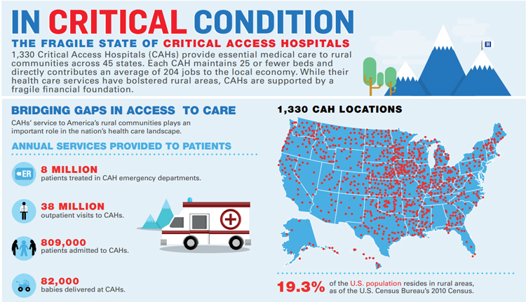 Rural Health Care - Critical Access Hospital Infographic